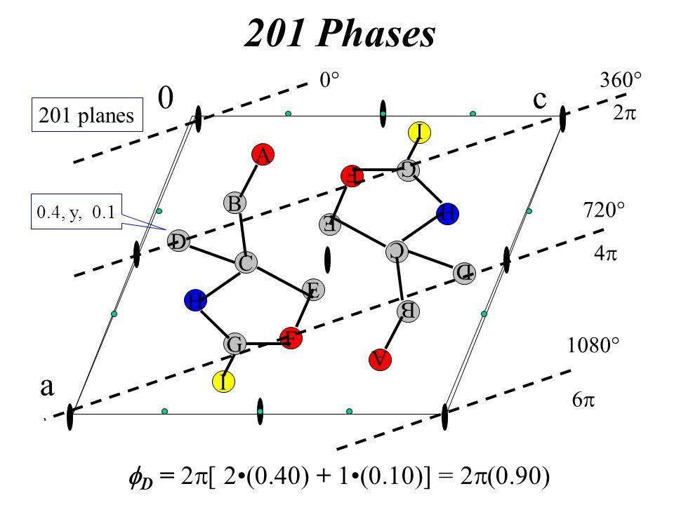 201 Phases c a fD = 2p[ 2•(0.40) + 1•(0.10)] = 2p(0.) A B G C H D F